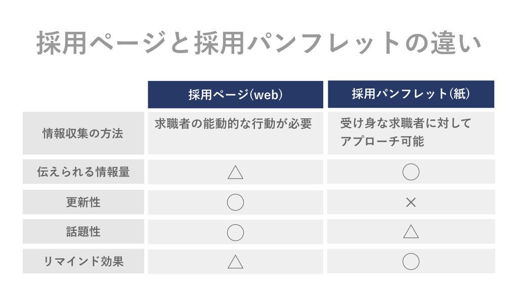 採用ページと採用パンフレットの違いの表