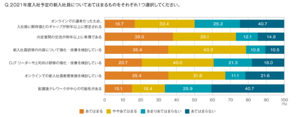 オンラインでの新入社員教育を検討している企業は67.2%、配属後テレワークが中心の可能性がある企業は33.5%にものぼる
